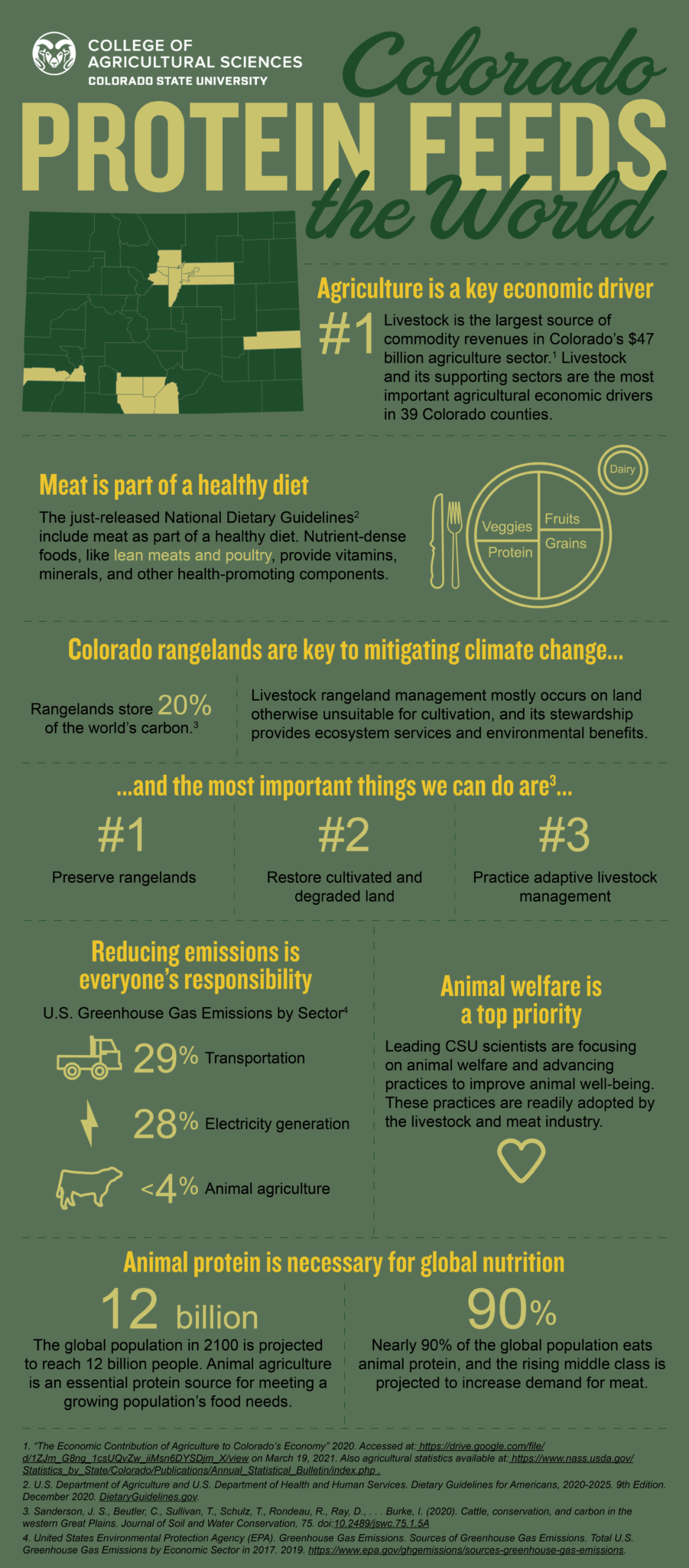 An infographic with statistics about Colorado animal agriculture